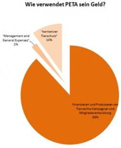 Analyse des financial statment für 2015 auf peta.org